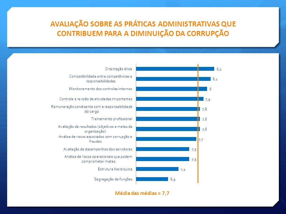 AVALIAÇÃO SOBRE AS PRÁTICAS ADMINISTRATIVAS QUE CONTRIBUEM PARA A DIMINUIÇÃO DA CORRUPÇÃO Média das médias = 7,7