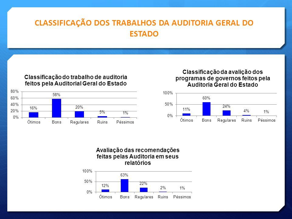 CLASSIFICAÇÃO DOS TRABALHOS DA AUDITORIA GERAL DO ESTADO