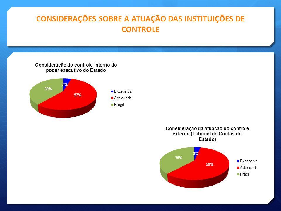 CONSIDERAÇÕES SOBRE A ATUAÇÃO DAS INSTITUIÇÕES DE CONTROLE