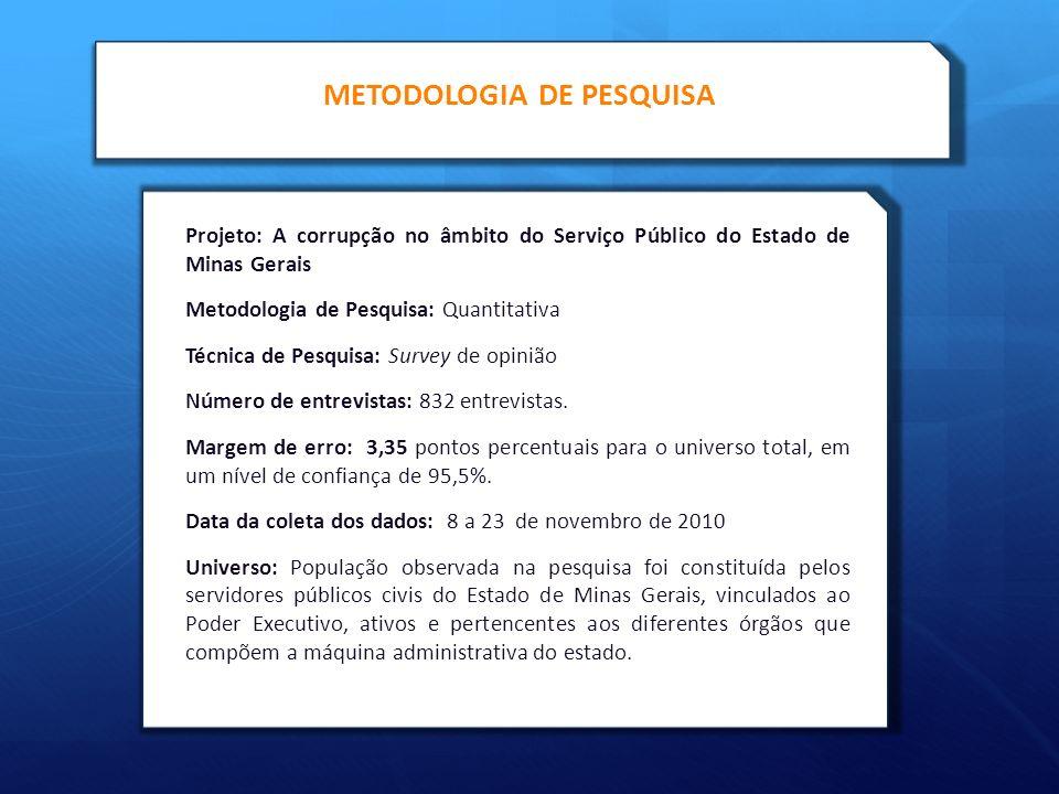 METODOLOGIA DE PESQUISA Projeto: A corrupção no âmbito do Serviço Público do Estado de Minas Gerais Metodologia de Pesquisa: Quantitativa Técnica de Pesquisa: Survey de opinião Número de entrevistas: 832 entrevistas.