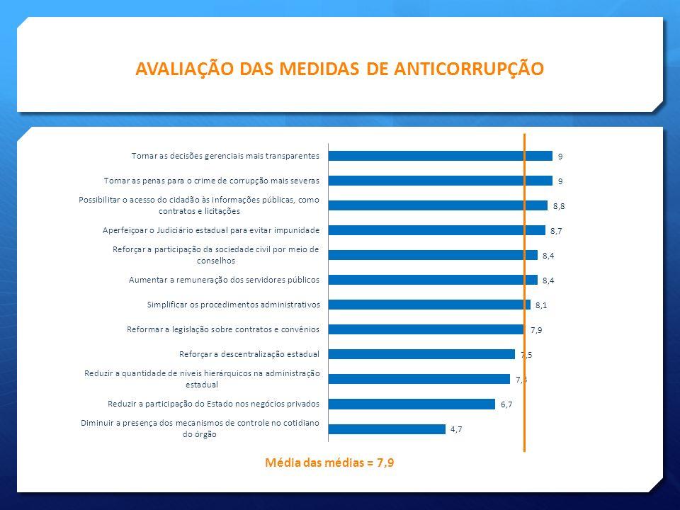 AVALIAÇÃO DAS MEDIDAS DE ANTICORRUPÇÃO Média das médias = 7,9