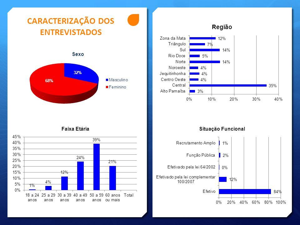 AVALIAÇÃO DA CORRUPÇÃO EM ÁREAS COMUNS DA ADMINISTRAÇÃO PÚBLICA (médias) Média das médias = 5,0