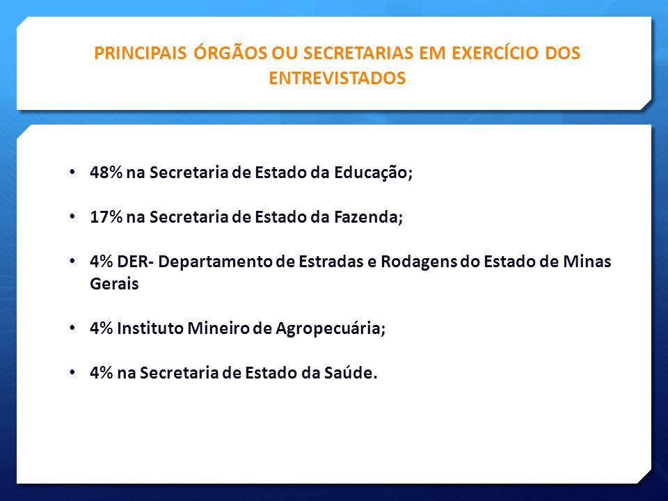 PRINCIPAIS ÓRGÃOS OU SECRETARIAS EM EXERCÍCIO DOS ENTREVISTADOS 48% na Secretaria de Estado da Educação; 17% na Secretaria de Estado da Fazenda; 4% DER- Departamento de Estradas e Rodagens do Estado de Minas Gerais 4% Instituto Mineiro de Agropecuária; 4% na Secretaria de Estado da Saúde.