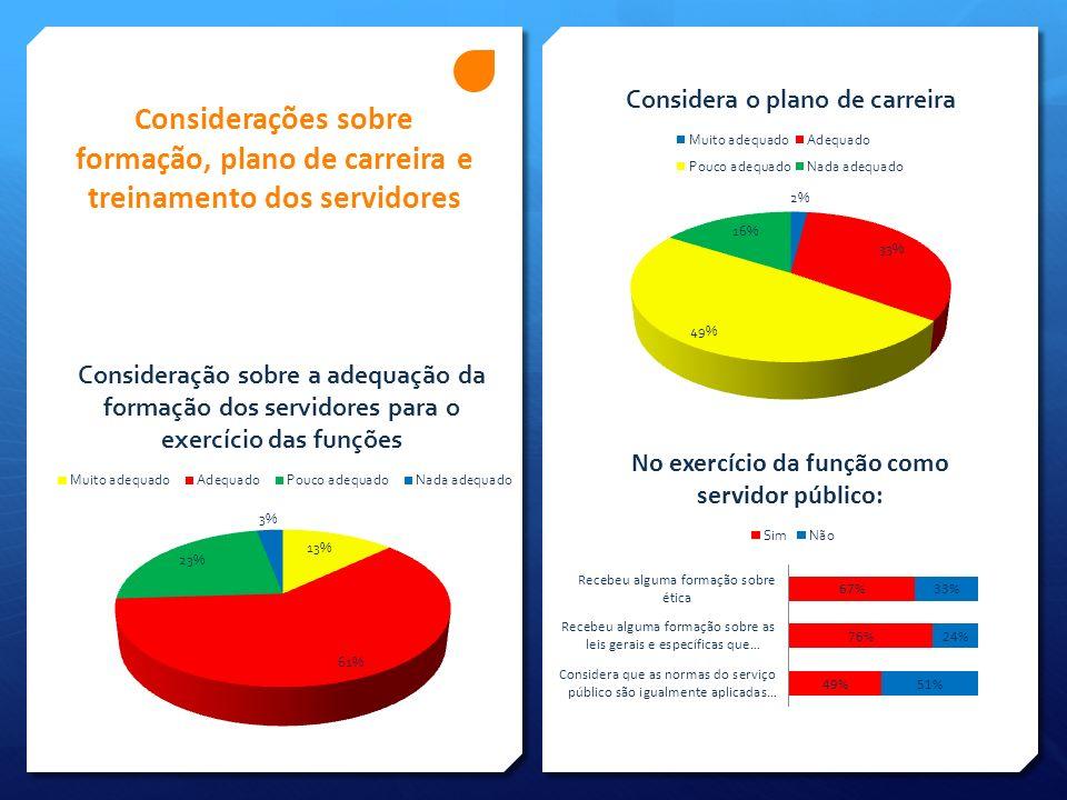 AVALIAÇÃO QUANTO AO AUXILIO DO ÓRGÃO OU ATIVIDADE PARA A DIMINUIÇÃO DA CORRUPÇÃO Média das médias = 7,1