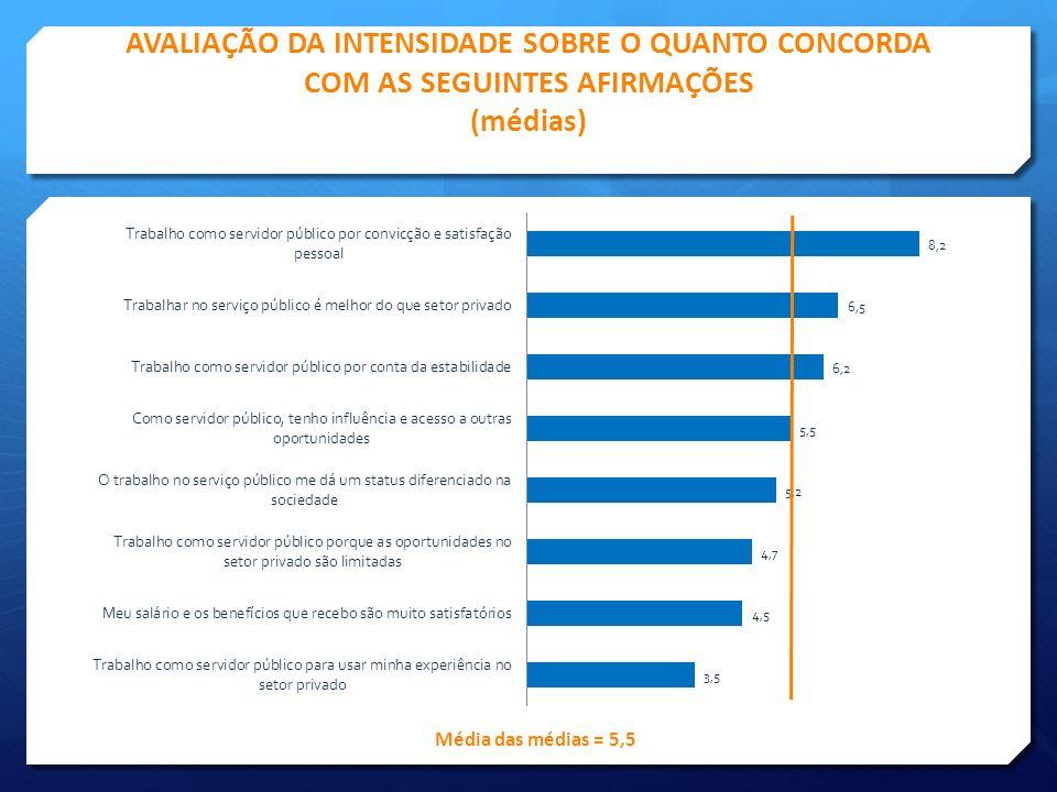 PRINCIPAIS FATORES QUE EXPLICAM A CORRUPÇÃO NO SERVIÇO PÚBLICO (%)