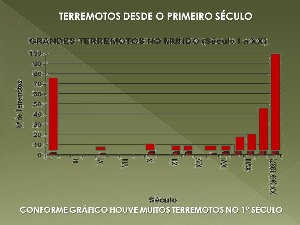 TERREMOTOS DESDE O PRIMEIRO SÉCULO CONFORME GRÁFICO HOUVE MUITOS TERREMOTOS NO 1º SÉCULO