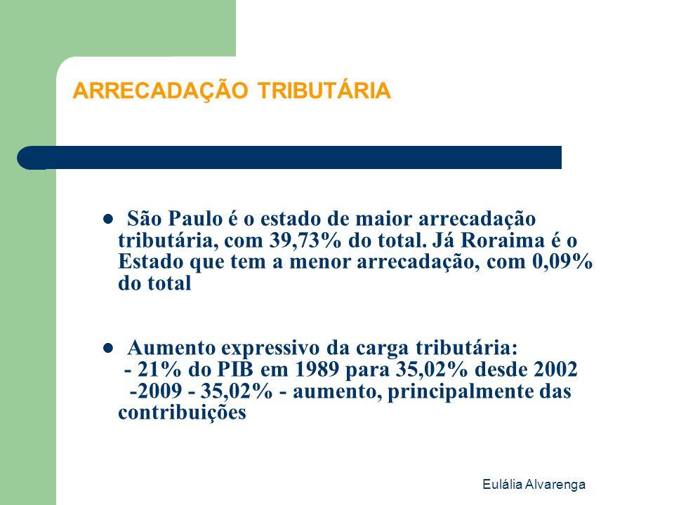 Eulália Alvarenga ARRECADAÇÃO TRIBUTÁRIA São Paulo é o estado de maior arrecadação tributária, com 39,73% do total. Já Roraima é o Estado que tem a me