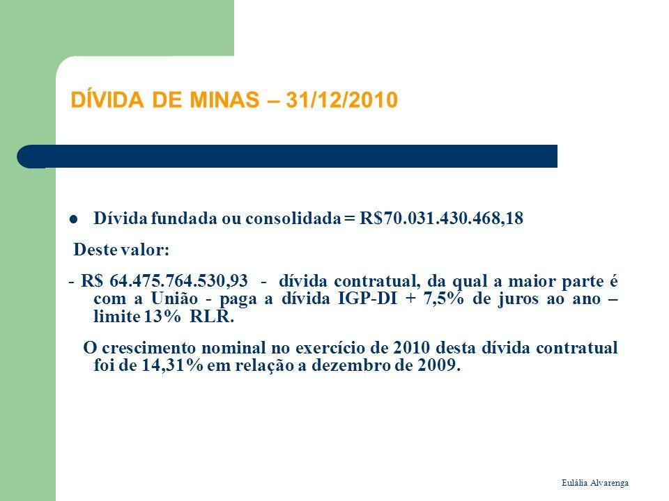 Eulália Alvarenga DÍVIDA DE MINAS – 31/12/2010 Dívida fundada ou consolidada = R$70.031.430.468,18 Deste valor: - R$ 64.475.764.530,93 - dívida contratual, da qual a maior parte é com a União - paga a dívida IGP-DI + 7,5% de juros ao ano – limite 13% RLR.