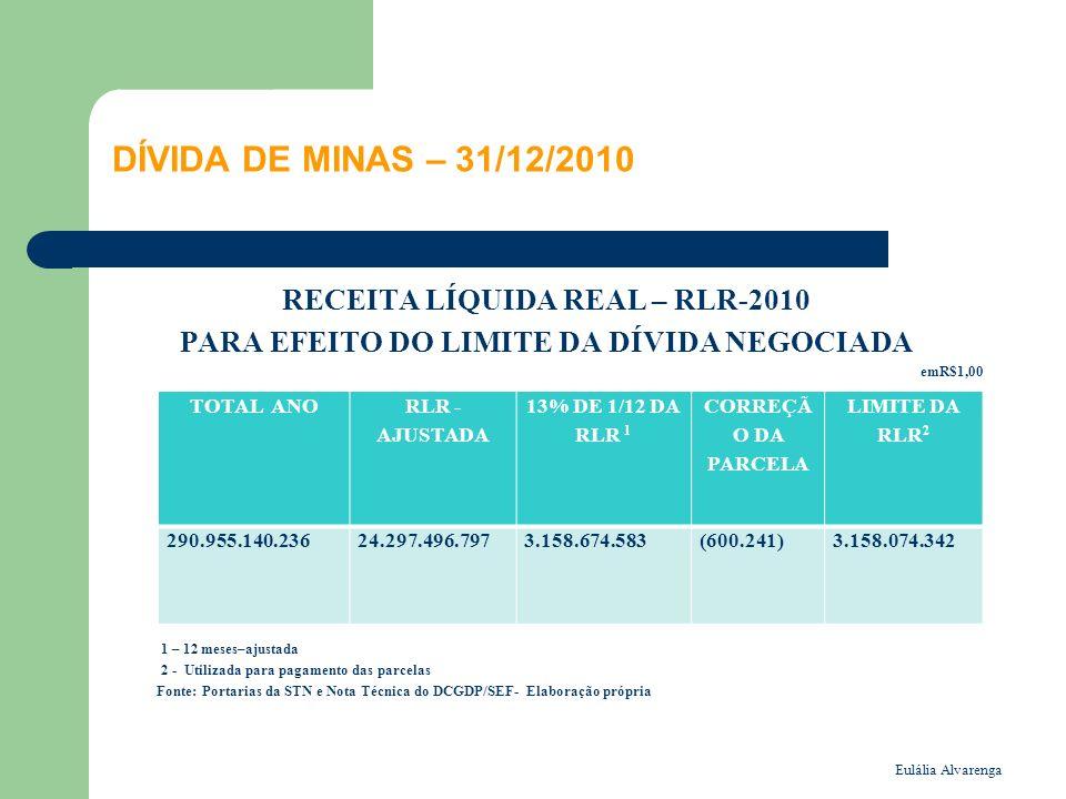 Eulália Alvarenga DÍVIDA DE MINAS – 31/12/2010 RECEITA LÍQUIDA REAL – RLR-2010 PARA EFEITO DO LIMITE DA DÍVIDA NEGOCIADA emR$1,00 1 – 12 meses–ajustada 2 - Utilizada para pagamento das parcelas Fonte: Portarias da STN e Nota Técnica do DCGDP/SEF- Elaboração própria TOTAL ANO RLR - AJUSTADA 13% DE 1/12 DA RLR 1 CORREÇÃ O DA PARCELA LIMITE DA RLR 2 290.955.140.23624.297.496.7973.158.674.583(600.241)3.158.074.342