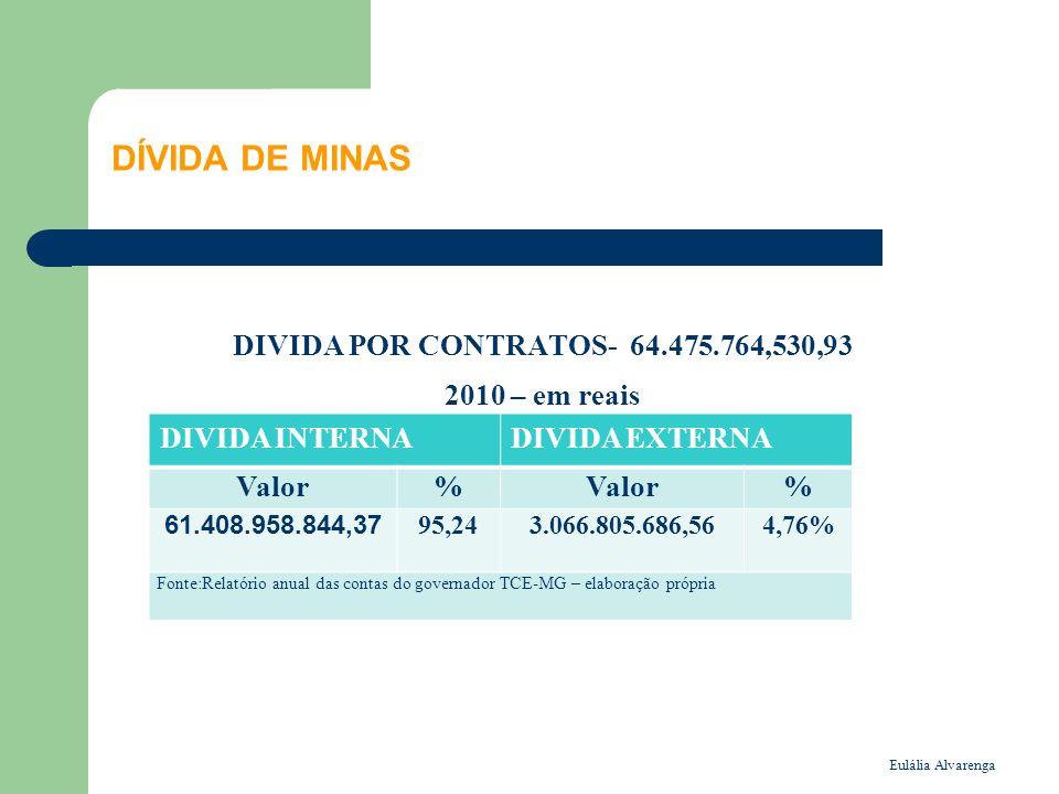 Eulália Alvarenga DÍVIDA DE MINAS DIVIDA POR CONTRATOS- 64.475.764,530,93 2010 – em reais Em R$ DIVIDA INTERNADIVIDA EXTERNA Valor% % 61.408.958.844,3