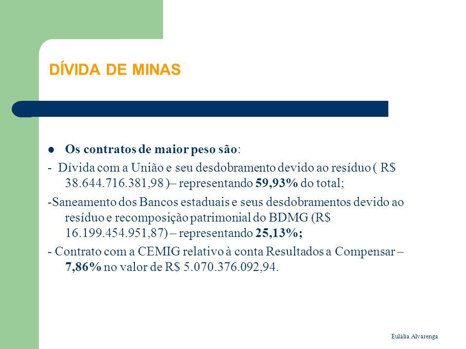 Eulália Alvarenga DÍVIDA DE MINAS Os contratos de maior peso são: - Dívida com a União e seu desdobramento devido ao resíduo ( R$ 38.644.716.381,98 )– representando 59,93% do total; -Saneamento dos Bancos estaduais e seus desdobramentos devido ao resíduo e recomposição patrimonial do BDMG (R$ 16.199.454.951,87) – representando 25,13%; - Contrato com a CEMIG relativo à conta Resultados a Compensar – 7,86% no valor de R$ 5.070.376.092,94.