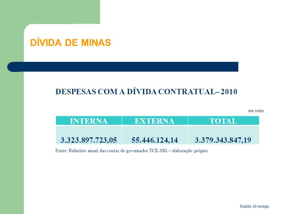 Eulália Alvarenga DÍVIDA DE MINAS DESPESAS COM A DÍVIDA CONTRATUAL– 2010 em reais Fonte: Relatório anual das contas do governador TCE-MG – elaboração