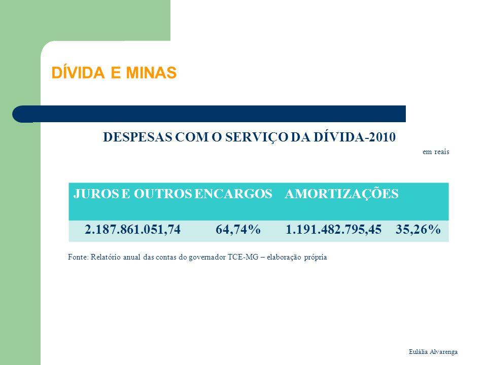 Eulália Alvarenga DÍVIDA E MINAS DESPESAS COM O SERVIÇO DA DÍVIDA-2010 em reais Fonte: Relatório anual das contas do governador TCE-MG – elaboração própria JUROS E OUTROS ENCARGOSAMORTIZAÇÕES 2.187.861.051,7464,74%1.191.482.795,4535,26%