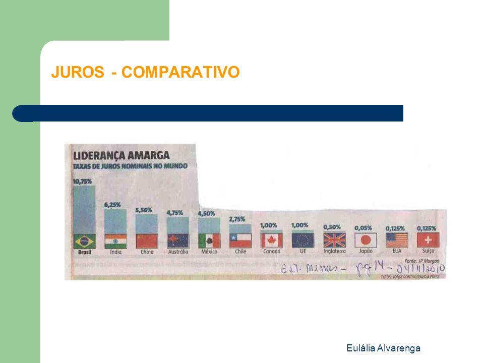 Eulália Alvarenga JUROS - COMPARATIVO