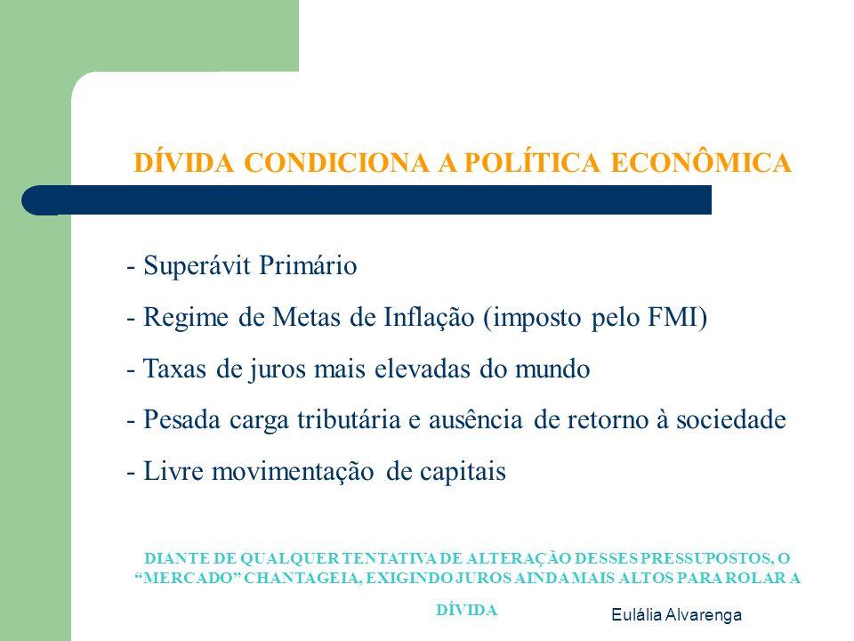 Eulália Alvarenga DÍVIDA CONDICIONA A POLÍTICA ECONÔMICA - Superávit Primário - Regime de Metas de Inflação (imposto pelo FMI) - Taxas de juros mais elevadas do mundo - Pesada carga tributária e ausência de retorno à sociedade - Livre movimentação de capitais DIANTE DE QUALQUER TENTATIVA DE ALTERAÇÃO DESSES PRESSUPOSTOS, O MERCADO CHANTAGEIA, EXIGINDO JUROS AINDA MAIS ALTOS PARA ROLAR A DÍVIDA