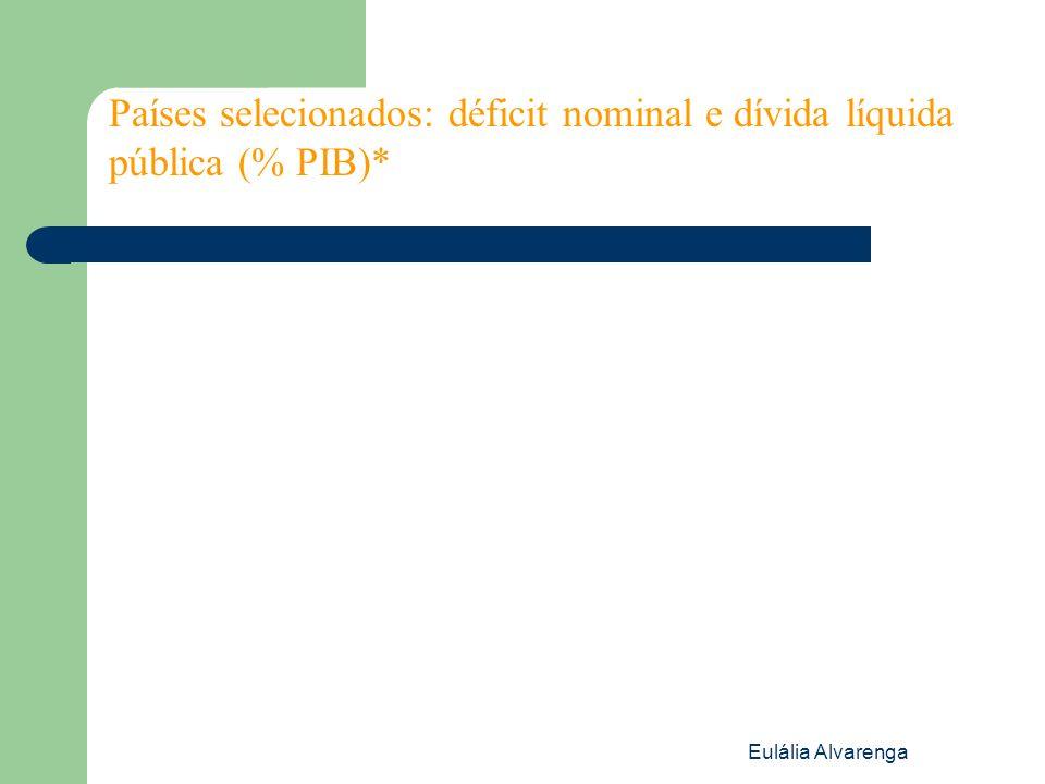 Eulália Alvarenga Países selecionados: déficit nominal e dívida líquida pública (% PIB)*