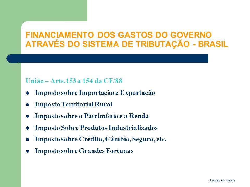 Eulália Alvarenga FINANCIAMENTO DOS GASTOS DO GOVERNO ATRAVÉS DO SISTEMA DE TRIBUTAÇÃO - BRASIL União – Arts.153 a 154 da CF/88 Imposto sobre Importaç