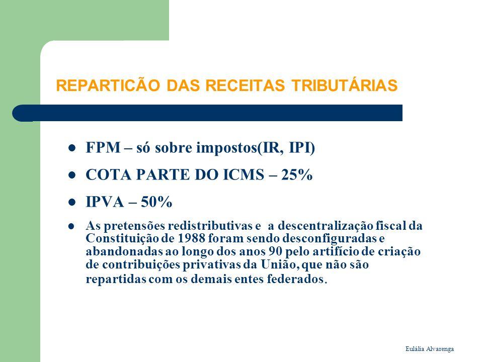 Eulália Alvarenga REPARTICÃO DAS RECEITAS TRIBUTÁRIAS FPM – só sobre impostos(IR, IPI) COTA PARTE DO ICMS – 25% IPVA – 50% As pretensões redistributivas e a descentralização fiscal da Constituição de 1988 foram sendo desconfiguradas e abandonadas ao longo dos anos 90 pelo artifício de criação de contribuições privativas da União, que não são repartidas com os demais entes federados.