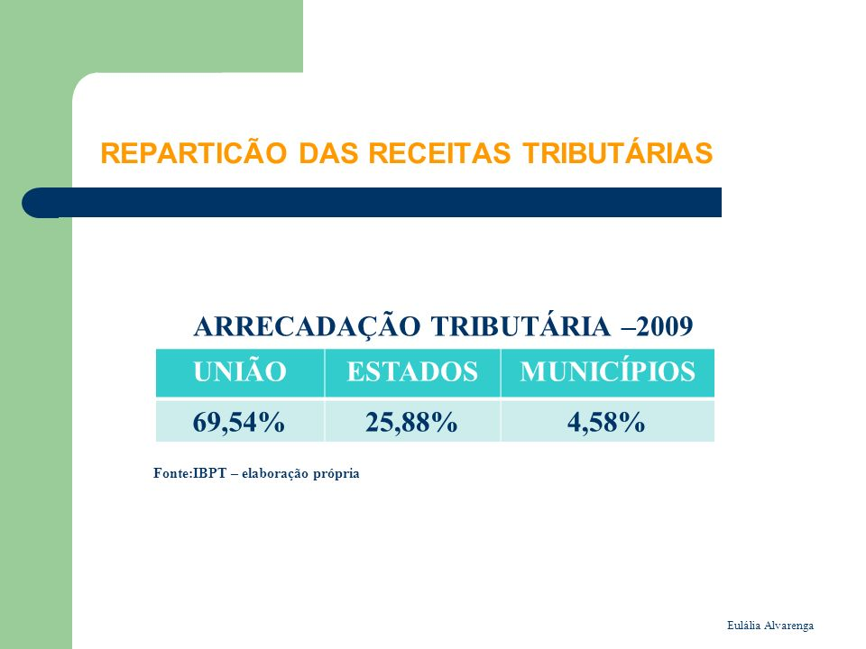 Eulália Alvarenga REPARTICÃO DAS RECEITAS TRIBUTÁRIAS ARRECADAÇÃO TRIBUTÁRIA –2009 Fonte:IBPT – elaboração própria UNIÃOESTADOSMUNICÍPIOS 69,54%25,88%