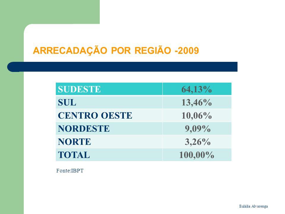 Eulália Alvarenga ARRECADAÇÃO TRIBUTÁRIA São Paulo é o estado de maior arrecadação tributária, com 39,73% do total.