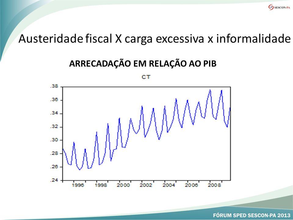 Austeridade fiscal X carga excessiva x informalidade ARRECADAÇÃO EM RELAÇÃO AO PIB