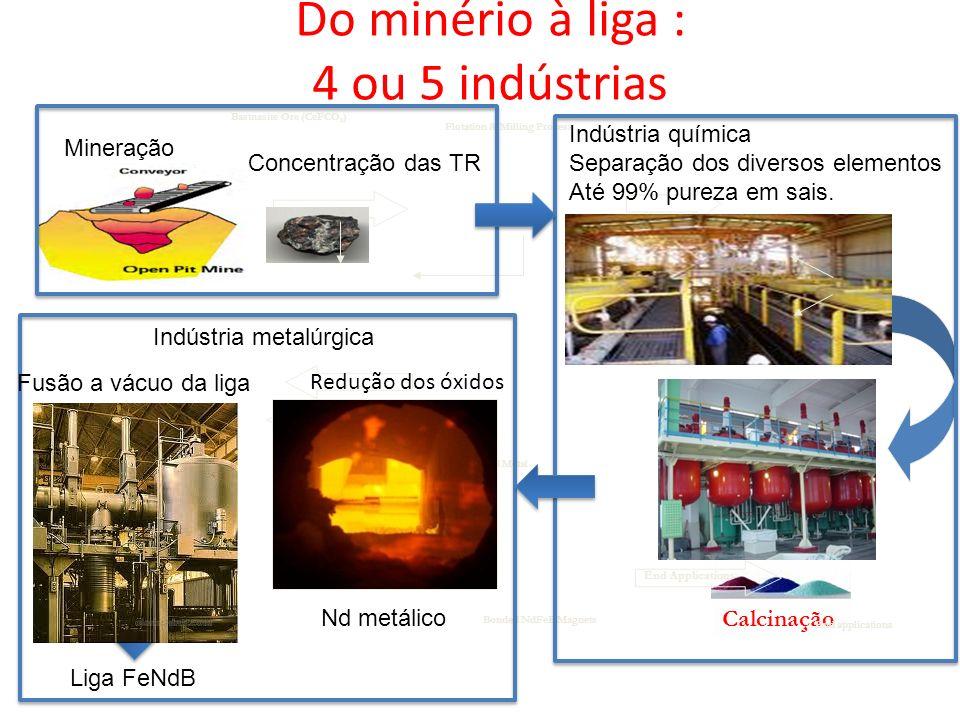 Do minério à liga : 4 ou 5 indústrias Shipped to MQTJ Alloy is rapidly solidified Calcinação Redução dos óxidos Nd Metal Bastnasite Ore (CeFCO 3 ) Rar