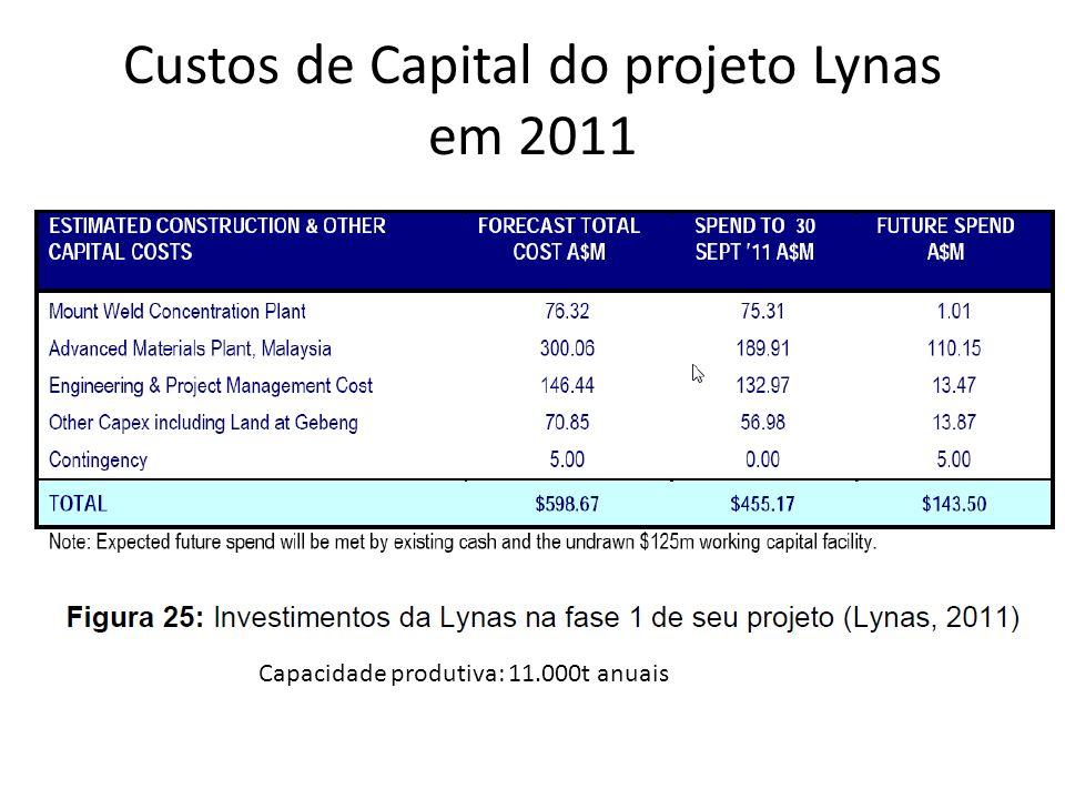 Custos de Capital do projeto Lynas em 2011 Capacidade produtiva: 11.000t anuais