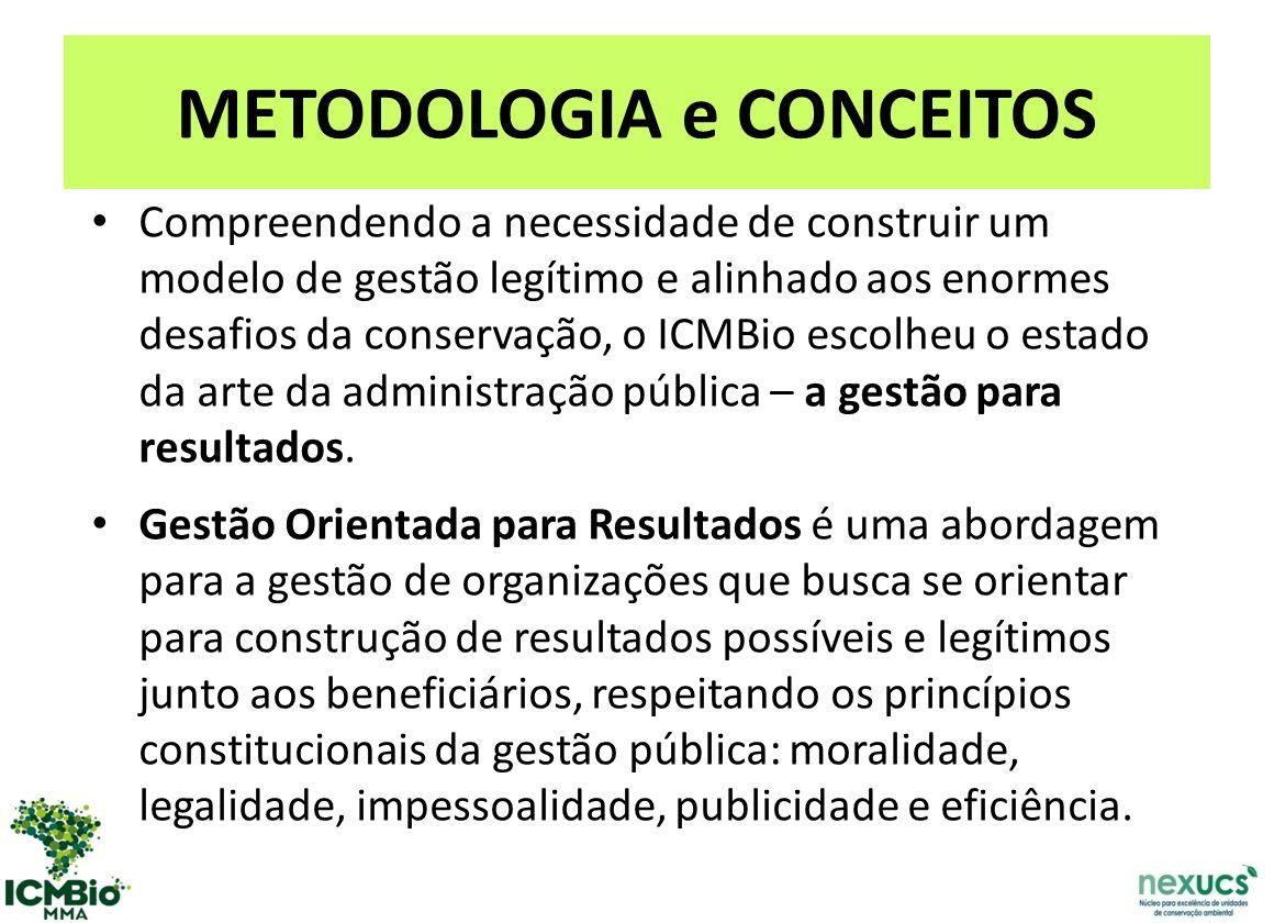 METODOLOGIA e CONCEITOS Compreendendo a necessidade de construir um modelo de gestão legítimo e alinhado aos enormes desafios da conservação, o ICMBio escolheu o estado da arte da administração pública – a gestão para resultados.