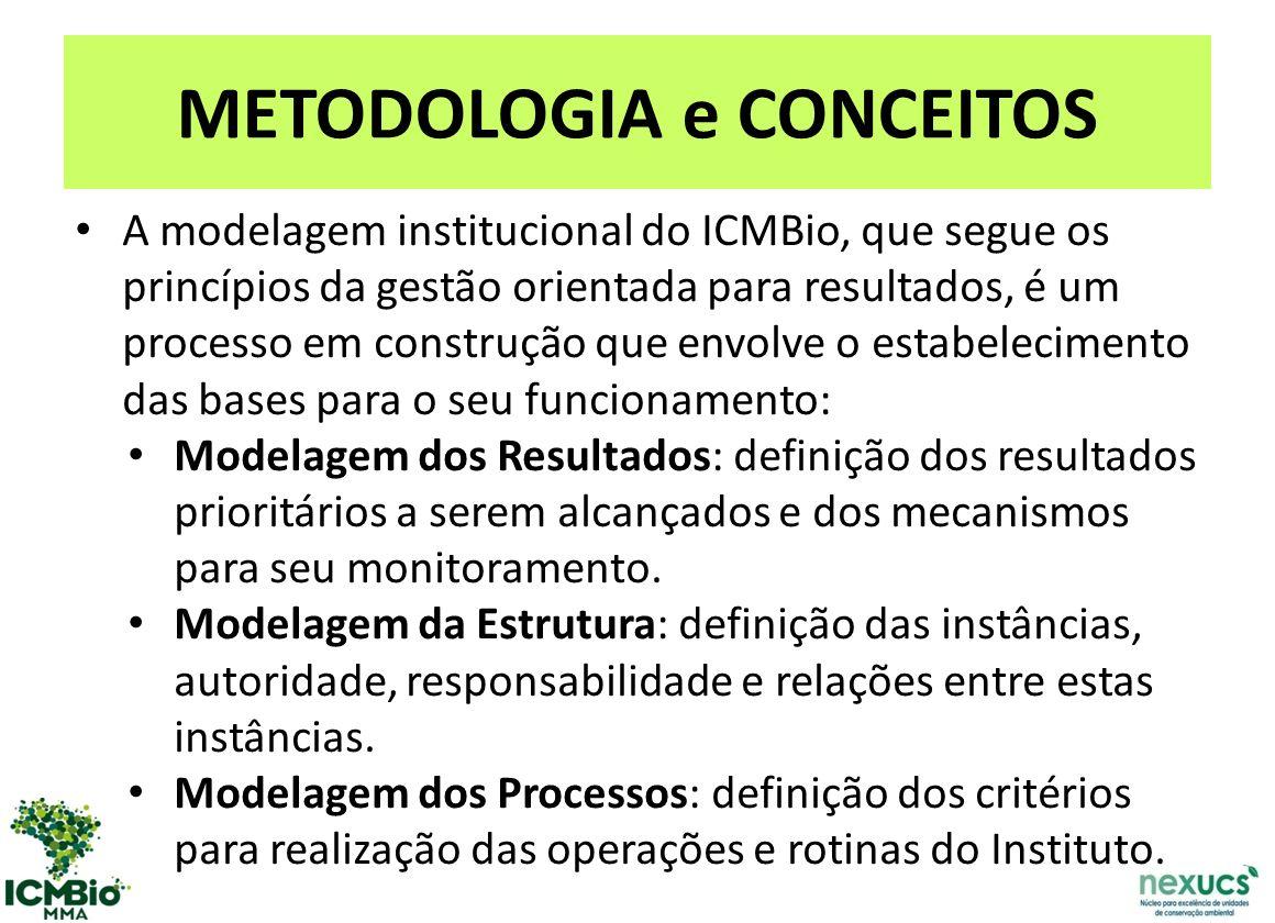 METODOLOGIA e CONCEITOS A modelagem institucional do ICMBio, que segue os princípios da gestão orientada para resultados, é um processo em construção que envolve o estabelecimento das bases para o seu funcionamento: Modelagem dos Resultados: definição dos resultados prioritários a serem alcançados e dos mecanismos para seu monitoramento.