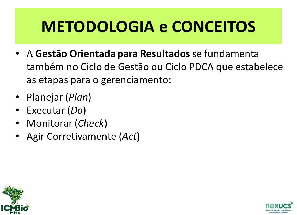 METODOLOGIA e CONCEITOS A Gestão Orientada para Resultados se fundamenta também no Ciclo de Gestão ou Ciclo PDCA que estabelece as etapas para o gerenciamento: Planejar (Plan) Executar (Do) Monitorar (Check) Agir Corretivamente (Act)