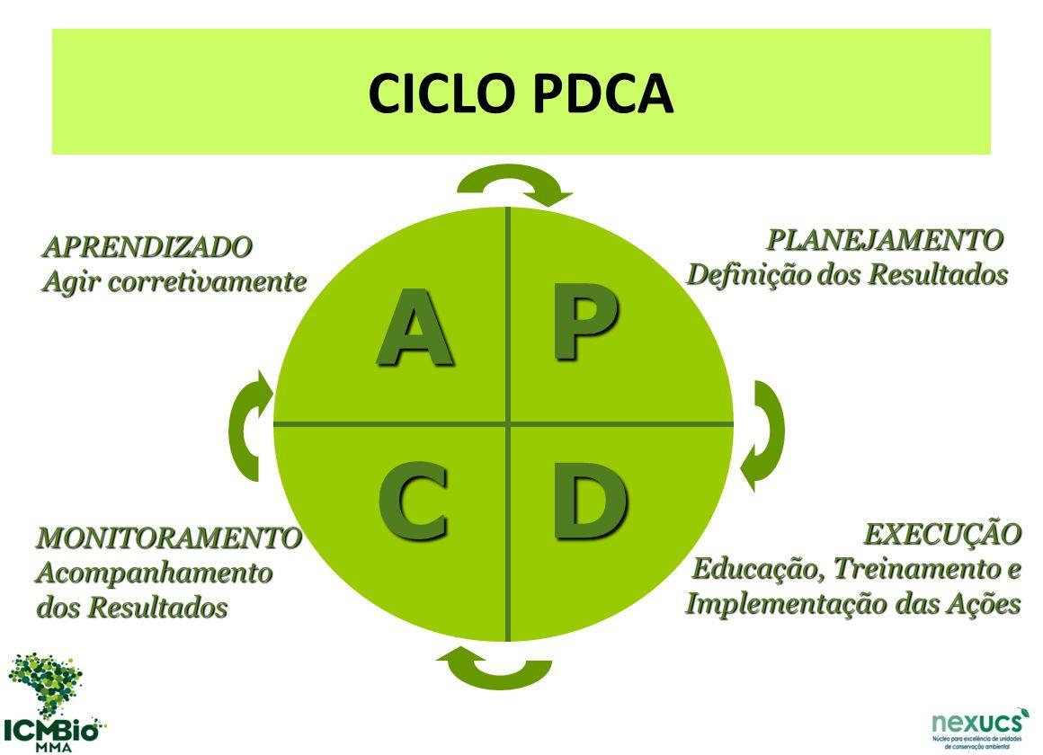 CICLO PDCA P DC A PLANEJAMENTO Definição dos Resultados EXECUÇÃO Educação, Treinamento e Implementação das Ações MONITORAMENTOAcompanhamento dos Resultados APRENDIZADO Agir corretivamente
