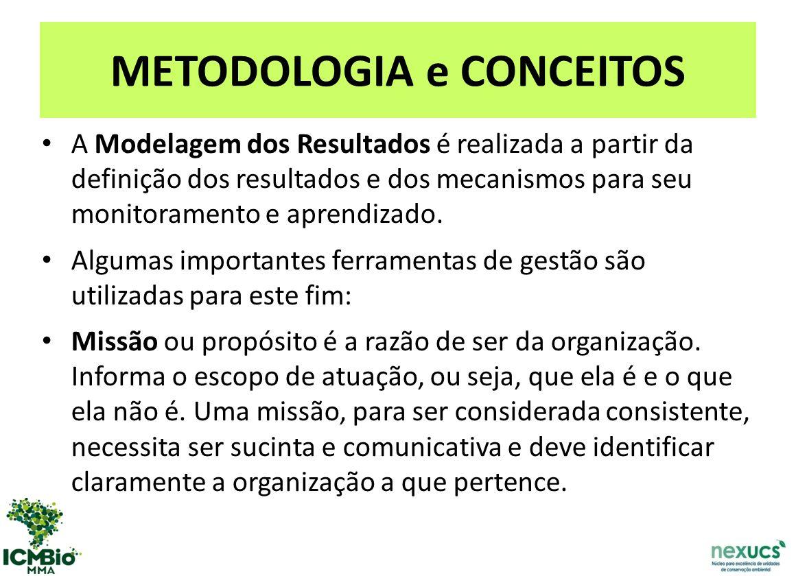 METODOLOGIA e CONCEITOS A Modelagem dos Resultados é realizada a partir da definição dos resultados e dos mecanismos para seu monitoramento e aprendizado.