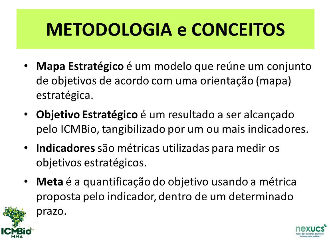 METODOLOGIA e CONCEITOS Mapa Estratégico é um modelo que reúne um conjunto de objetivos de acordo com uma orientação (mapa) estratégica.