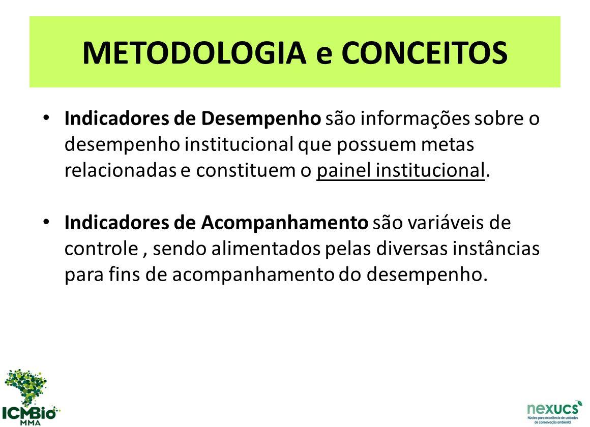 METODOLOGIA e CONCEITOS Indicadores de Desempenho são informações sobre o desempenho institucional que possuem metas relacionadas e constituem o painel institucional.