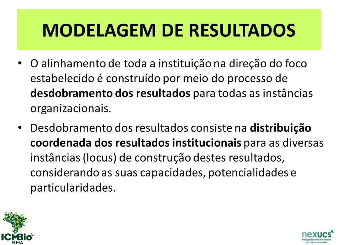 MODELAGEM DE RESULTADOS O alinhamento de toda a instituição na direção do foco estabelecido é construído por meio do processo de desdobramento dos resultados para todas as instâncias organizacionais.