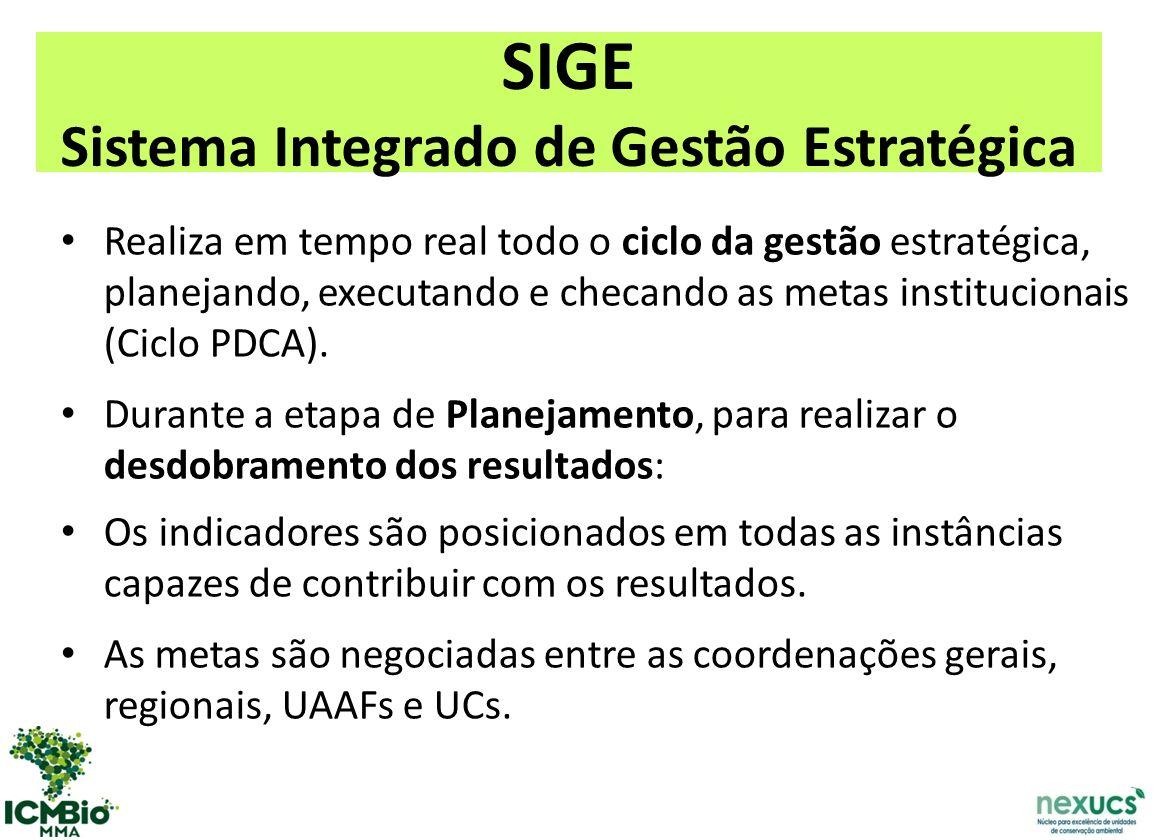 SIGE Sistema Integrado de Gestão Estratégica Realiza em tempo real todo o ciclo da gestão estratégica, planejando, executando e checando as metas institucionais (Ciclo PDCA).