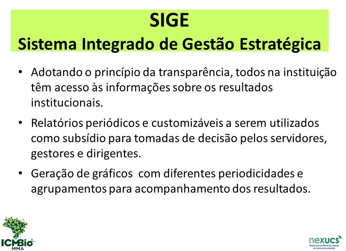 SIGE Sistema Integrado de Gestão Estratégica Adotando o princípio da transparência, todos na instituição têm acesso às informações sobre os resultados institucionais.