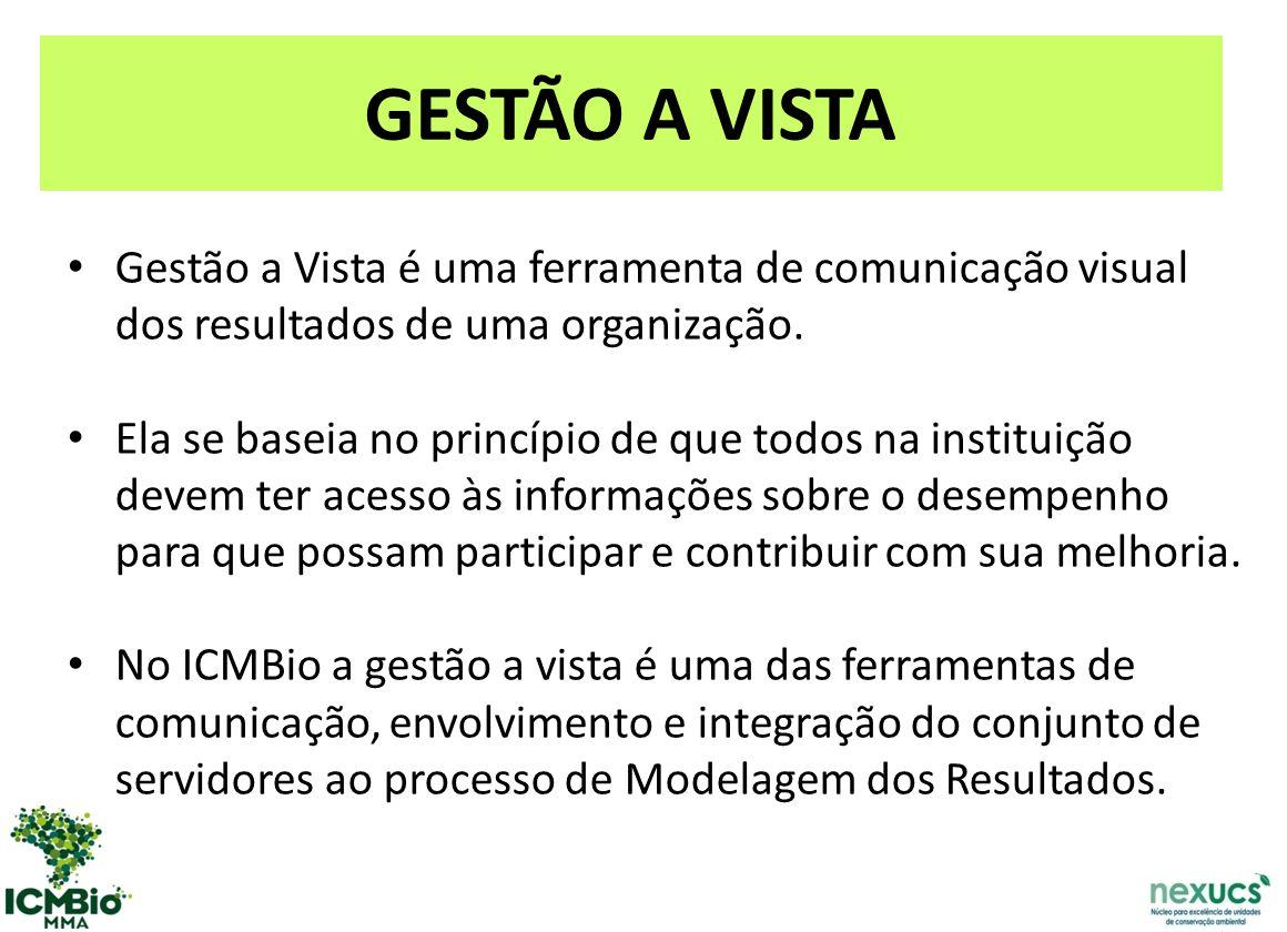 Gestão a Vista é uma ferramenta de comunicação visual dos resultados de uma organização.