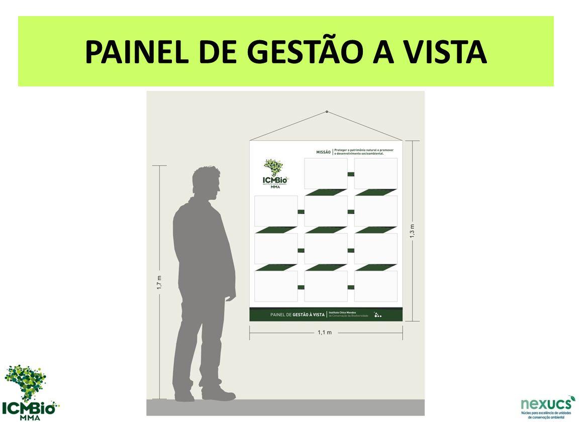 PAINEL DE GESTÃO A VISTA