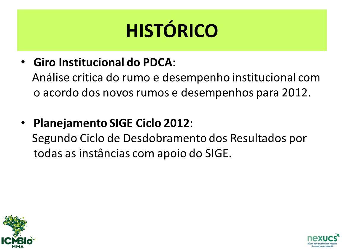 HISTÓRICO Giro Institucional do PDCA: Análise crítica do rumo e desempenho institucional com o acordo dos novos rumos e desempenhos para 2012.