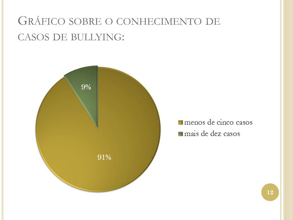G RÁFICO SOBRE O CONHECIMENTO DE CASOS DE BULLYING : 12
