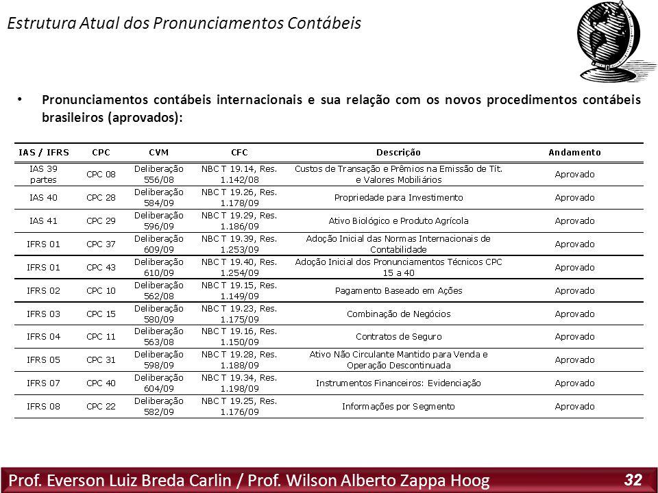 Prof. Everson Luiz Breda Carlin / Prof. Wilson Alberto Zappa Hoog 32 Pronunciamentos contábeis internacionais e sua relação com os novos procedimentos