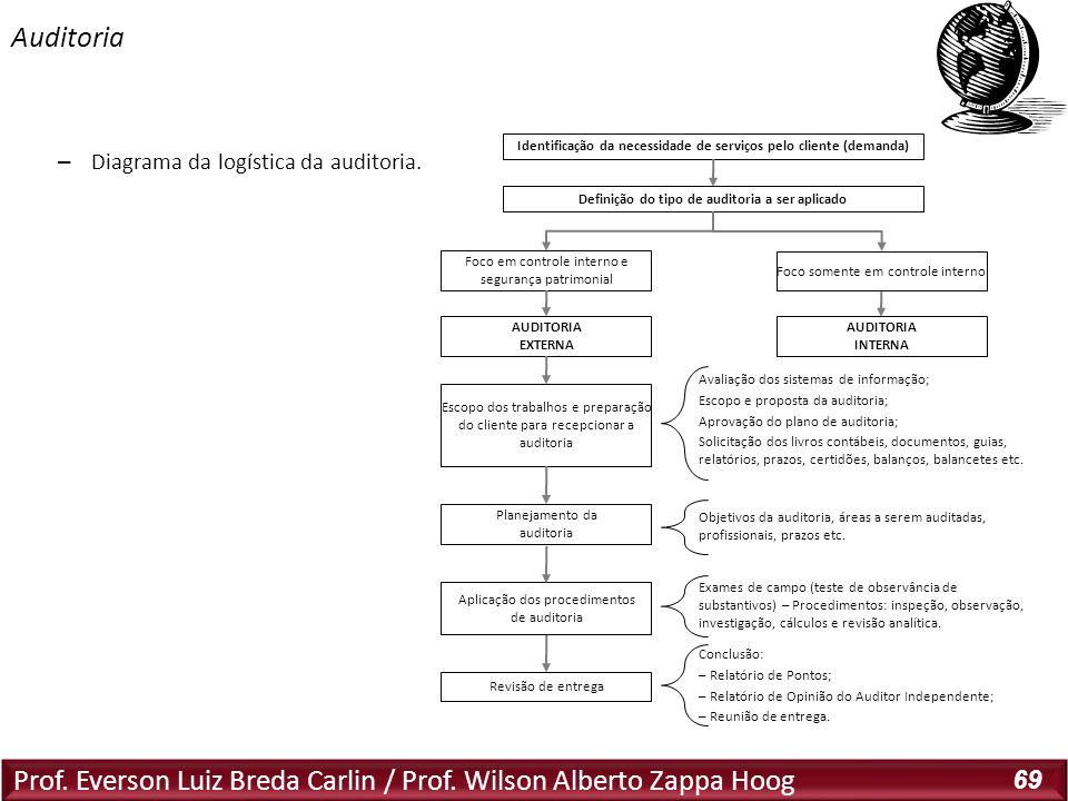 Prof. Everson Luiz Breda Carlin / Prof. Wilson Alberto Zappa Hoog 69 – Diagrama da logística da auditoria. Auditoria Identificação da necessidade de s