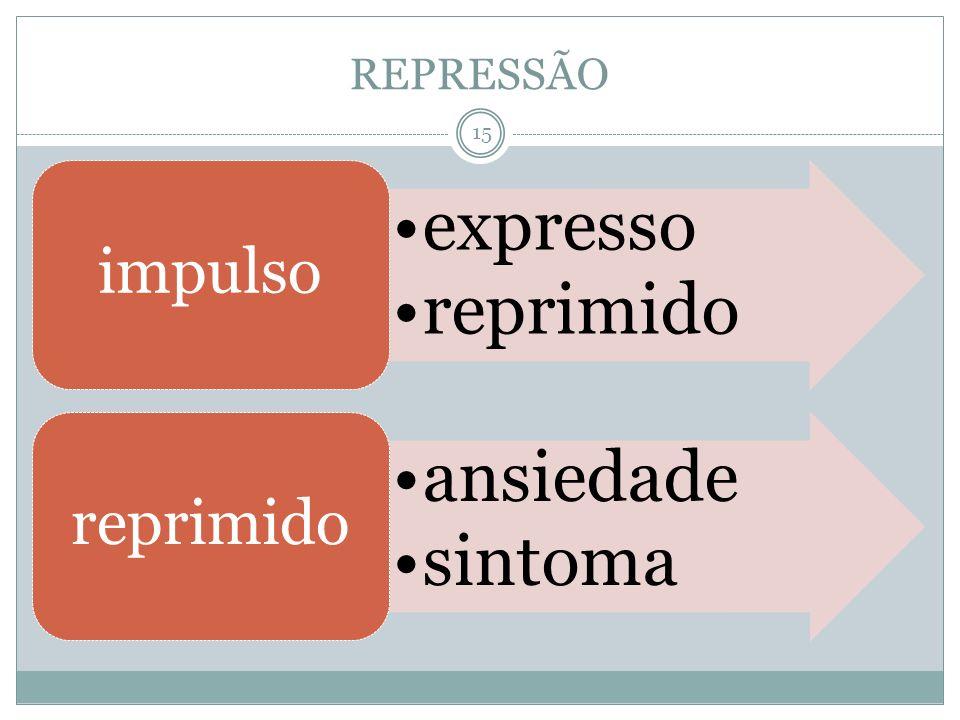 REPRESSÃO expresso reprimido impulso ansiedade sintoma reprimido 15