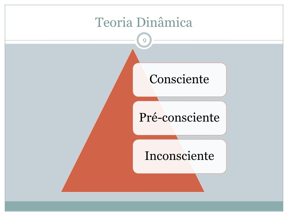 Teoria Dinâmica ConscientePré-conscienteInconsciente 9