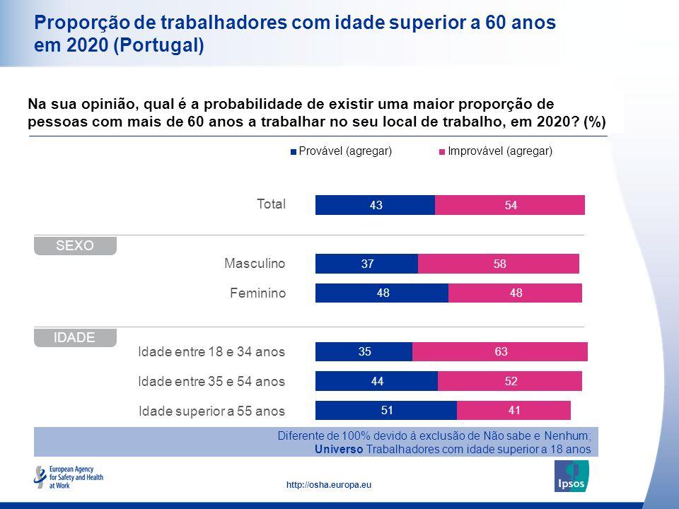10 http://osha.europa.eu Total Masculino Feminino Idade entre 18 e 34 anos Idade entre 35 e 54 anos Idade superior a 55 anos Proporção de trabalhadore