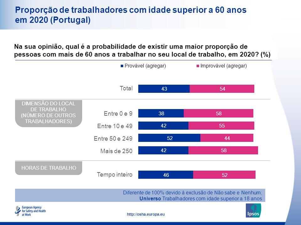 11 http://osha.europa.eu Proporção de trabalhadores com idade superior a 60 anos em 2020 (Portugal) Na sua opinião, qual é a probabilidade de existir