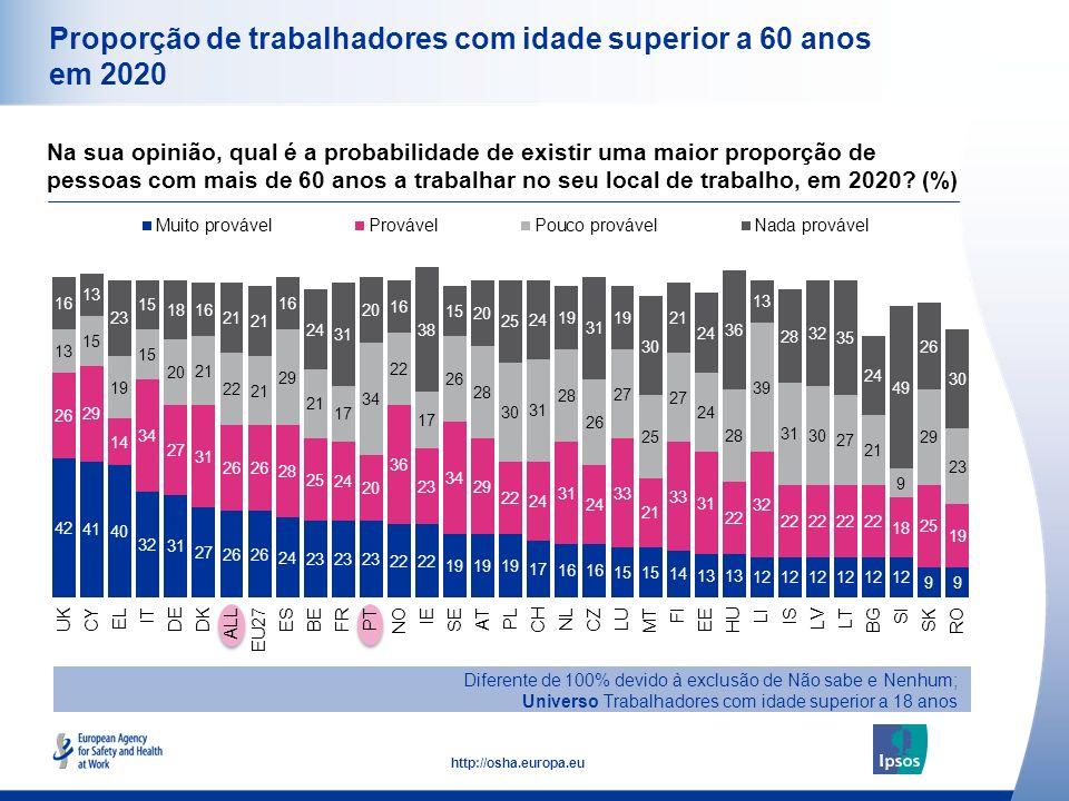12 http://osha.europa.eu Proporção de trabalhadores com idade superior a 60 anos em 2020 Diferente de 100% devido à exclusão de Não sabe e Nenhum; Uni