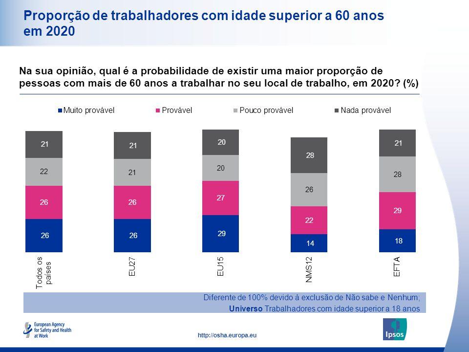 13 http://osha.europa.eu Proporção de trabalhadores com idade superior a 60 anos em 2020 Na sua opinião, qual é a probabilidade de existir uma maior p