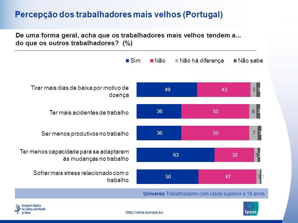 15 http://osha.europa.eu Percepção dos trabalhadores mais velhos (Portugal) Tirar mais dias de baixa por motivo de doença Ter mais acidentes de trabal